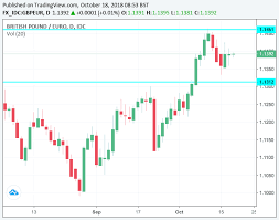 Pound Sterling Favoured To Record Strong Advance On Euro In