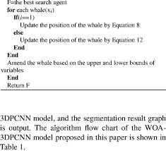 Pseudo Code Of The Woa 3dpcnn Algorithm Initialize The Whale