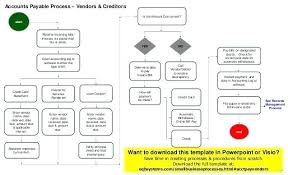 Accounting Flowchart Template Adorable Accounts Payable Cycle Flowchart Medschools