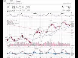Basic Stock Chart Reading Lessons 1