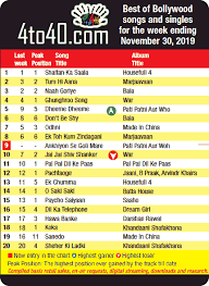 Bollywood Top Chart 2017 Top 20 Bollywood Songs December 2019 Kids Portal For Parents