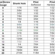Kreg Tool Screw Chart Atlantiscoin Co