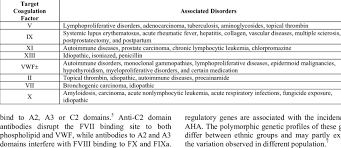 Coagulation Factor Inhibitors And Associated Disorders