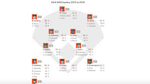 Deep Chart Mlb This Decades Mlb Wins Above Replacement War Leaders Axios
