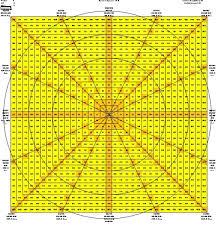 Gann Square Of 12 Chart Gann Techniques