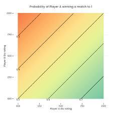Backgammon Dice Odds Chart Simulating Backgammon Players Elo Ratings