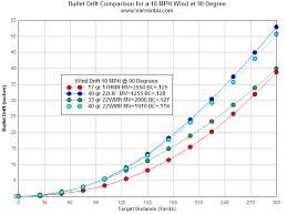 30 Specific 17 Hmr Wind Drift Chart