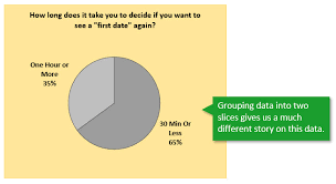 A Pie Chart Alternative For Survey Data Excel Campus