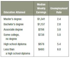 College Degree Chart Earning A Degree Top Veteran Military Education Benefits