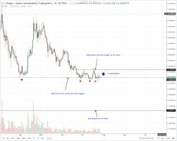 Trade Stellar For Bitcoin Xrp Stock Chart Ouellet Tree