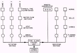 wiring diagram circuit diagram for fire alarm system block by brecco hc-1120 at Fire Alarm Bell Wiring Diagram