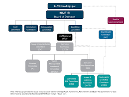Corporate Governance Structure Chart Corporate Governance Bank On Our Principles