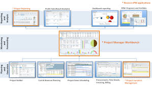 Sap Ps Solutions With Noveco Epm Noveco Systems