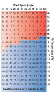 Hypothermia Wind Chill Chart Www Bedowntowndaytona Com