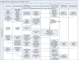 Project Plan Flow Chart Flowchart For A Scrutiny Process
