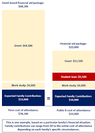 Comparing Penns Cost Penn Student Registration