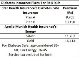 United Insurance Mediclaim Premium Chart Looking To Buy A Diabetes Insurance Plan Heres A Low Down