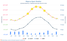 Majorca Spain Weather 2020 Climate And Weather In Majorca