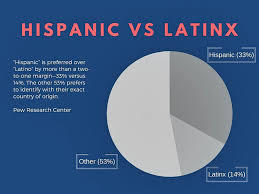 Latinxs Who Design Hispanic Vs Latinx Why Being Culturally Conscious Is