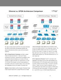 gpon vs gigabit ethernet just the facts ethernet vs
