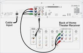 home theatre wiring wiring solutions home theatre wiring diagram