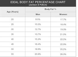 Bod Pod Results Chart What Is The Fat Percentage On A Man And A Woman To Get Abs