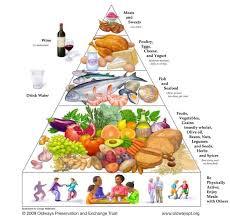 Meditation Diet Chart Complete Mediterranean Diet Shopping List The