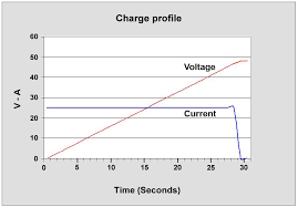 figure 1 charge profile of a supercapacitor the voltage increases linearly during a constant cur charge when the capacitor is full the cur drops