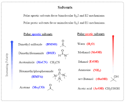 The Role Of Solvent In Sn1 Sn2 E1 And E2 Reactions