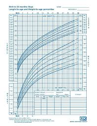 Blank Baby Growth Chart 24 Baby Weight Charts Template Lab