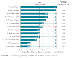 U S Domestic Airline Fuel Efficiency Ranking 2011 2012