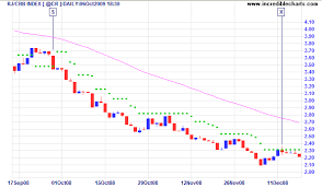 rj crb index with atr trailing stops