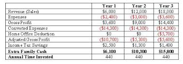Tax Deduction Chart Example Of A Home Based Business Tax Deduction