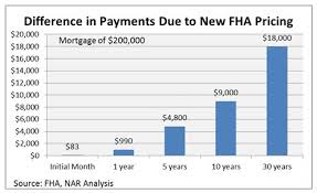 30 Year Fha Mortgage Rates Chart New Fha Mortgage Rates Yield Huge Savings For Lendees