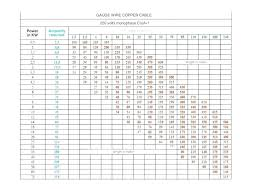 Circuit Breaker And Wire Size Chart 100 Amp Wire Size Copper Choosing The Right Wire Size