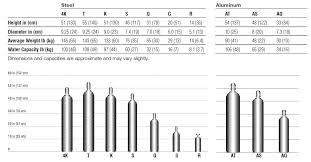 Gas Bottle Gas Bottle Sizes