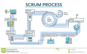 Scrum Process Infographics Stock Vector Illustration Of