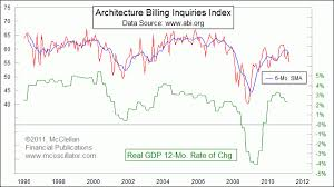 Architectural Billings Index Chart Architecture Billings Index As A Leading Indicator Wood On