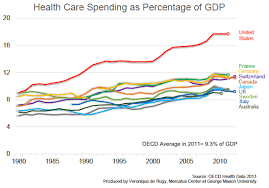 Canada Vs Usa Healthcare Chart Us Health Care Spending More Than Twice The Average For