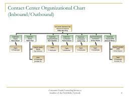 Call Center Organizational Chart Related Keywords