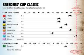 Breeders Cup Classic American Pharoah Faces Strong Cast In