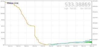 Btc Exchange Crypto Mining Blog