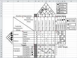 House Of Quality Chart Qfd House Of Quality Template In Excel