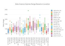 hunt for data science jobs data