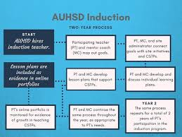 Powerschool Learning Auhsd Induction Program About Induction