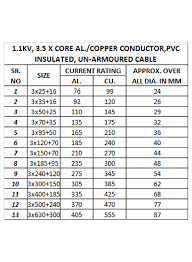 Control Cable Size Chart Technical Data