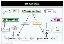 Rock Cycle Flow Chart Worksheet Example