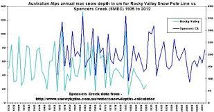 Australian Alps Snow Depth History 78 Years Of Noisy Data