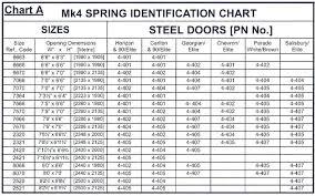Garage Door Torsion Spring Chart Lashellberthelot Co
