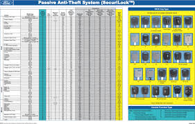 Ford Pats Chart Ford Pats Relearn Procedure Module Experts